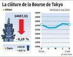 Tokyo : La Bourse de Tokyo finit en baisse de 0,19%