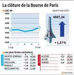 Marché : La Bourse de Paris - Les valeurs du jour jeudi (clôture)