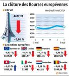 Europe : Les Bourses européennes clôturent dans le rouge, Paris cède 0,66%
