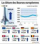 Les Bourses européennes ont terminé en petite hausse