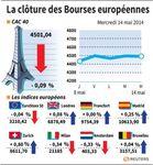 Europe : Les Bourses européennes marquent une pause en clôture