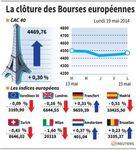 Europe : Clôture en ordre dispersé sur les marchés européens