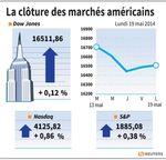 Wall Street : Wall Street finit en hausse, Nasdaq en tête