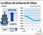 Tokyo : La Bourse de Tokyo finit en hausse de 0,49%