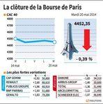 Marché : Les valeurs suivies en clôture à la Bourse de Paris