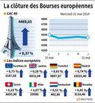 Europe : Les Bourses européennes terminent en hausse