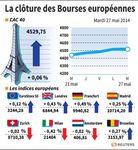 Europe : Les marchés européens terminent en hausse grâce à la BCE