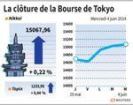 Tokyo : La Bourse de Tokyo finit en hausse de 0,22%