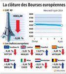 Europe : Les Bourses européennes finissent en léger repli