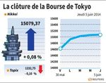 Tokyo : La Bourse de Tokyo finit en hausse de 0,08%