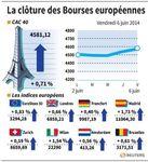 Europe : Les Bourses européennes accentuent leurs gains en clôture