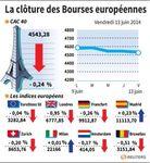 Europe : Les principaux marchés européens terminent la semaine  en repli