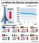 Europe : Les marchés européens terminent dans le rouge