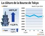 Tokyo : La Bourse de Tokyo finit en hausse de 0,29%