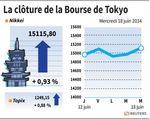 Tokyo : La Bourse de Tokyo termine en hausse de 0,93%
