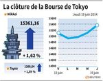 Tokyo : La Bourse de Tokyo finit en hausse de 1,62%