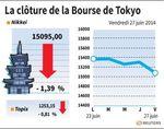 Tokyo : La Bourse de Tokyo termine en baisse de 1,39%