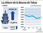 Tokyo : La Bourse de Tokyo finit en hausse de 0,44%
