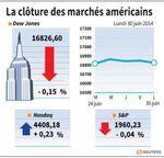 Wall Street : Wall Street fait du surplace avec les statistiques