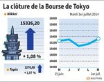 Tokyo : La Bourse de Tokyo finit en hausse de 1,08%
