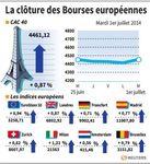 Europe : les Bourses européennes débutent juillet en force