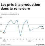 Marché : Baisse de 0,1% des prix à la production dans la zone euro