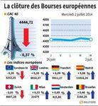 Europe : Les Bourses européennes ferment en légère hausse, Paris cède 0,37%