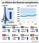 Europe : Hausse des marchés à la clôture en Europe