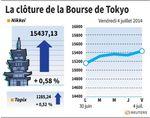 Tokyo : La Bourse de Tokyo finit en hausse de 0,58% après l'emploi US