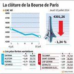 Marché : Les valeurs suivies à la clôture de Bourse de Paris