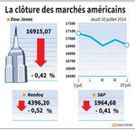 Wall Street : Wall Street en baisse mais au-dessus des plus bas du jour