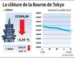 Tokyo : La Bourse de Tokyo finit en baisse de 0,34%