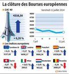 Europe : Les Bourses européennes clôturent en hausse, Paris gagne 0,35%
