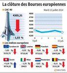 Europe : Les marchés européens clôturent en baisse sur de fortes pertes