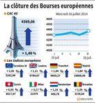 Europe : ** LE POINT SUR LES MARCHÉS à la clôture en Europe **