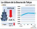 Tokyo : La Bourse de Tokyo finit en baisse de 0,06%