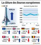 Europe : Ordre dispersé en clôture sur les marchés européens