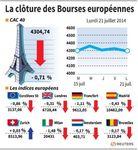 Europe : Les Bourses européennes clôturent dans le rouge, Paris cède 0,71%