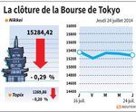 Tokyo : La Bourse de Tokyo finit en baisse de 0,29%