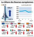 Europe : Les marchés européens terminent en baisse, sauf Paris