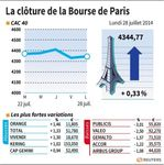 Marché : La Bourse de Paris-Les valeurs du jour lundi (clôture)