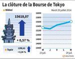 Tokyo : La Bourse de Tokyo finit en hausse de 0,57%