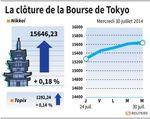 Tokyo : La Bourse de Tokyo finit en hausse de 0,18%, Honda grimpe