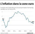 Marché : L'inflation dans la zone euro à son plus bas niveau depuis 5 ans