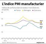 Europe : La croissance du secteur manufacturier dans la zone euro stagne