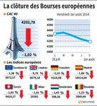 Europe : Les Bourses européennes clôturent en net recul, Paris cède 1,02%