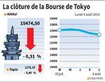 Tokyo : La Bourse de Tokyo finit en baisse de 0,31%, la géopolitique pèse