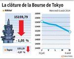 Tokyo : La Bourse de Tokyo finit en baisse, plombée par Softbank