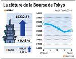 Tokyo : La Bourse de Tokyo finit en hausse de 0,48%