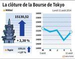 Tokyo : La Bourse de Tokyo finit en forte hausse de 2,38%